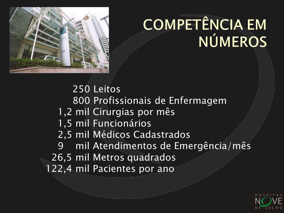 COMPETÊNCIA EM NÚMEROS 250 Leitos 800 Profissionais de Enfermagem 1,2 mil Cirurgias por mês 1,5 mil Funcionários 2,5 mil Médicos Cadastrados 9 mil Ate
