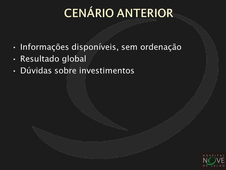CENÁRIO ANTERIOR Informações disponíveis, sem ordenação Resultado global Dúvidas sobre investimentos