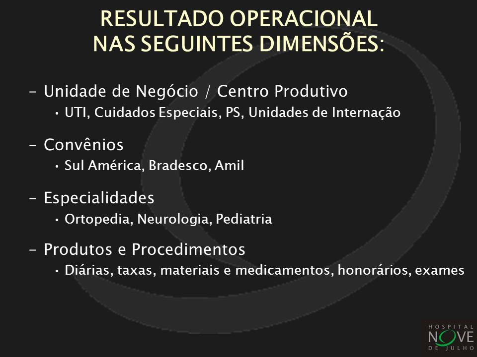 RESULTADO OPERACIONAL NAS SEGUINTES DIMENSÕES: –Unidade de Negócio / Centro Produtivo UTI, Cuidados Especiais, PS, Unidades de Internação –Convênios S