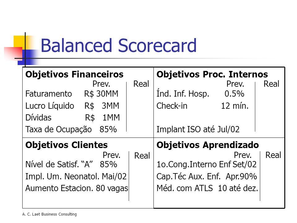 A. C. Laet Business Consulting Balanced Scorecard Objetivos Aprendizado 1o.Cong.Interno Enf Set/02 Cap.Téc Aux. Enf. Apr.90% Méd. com ATLS 10 até dez.