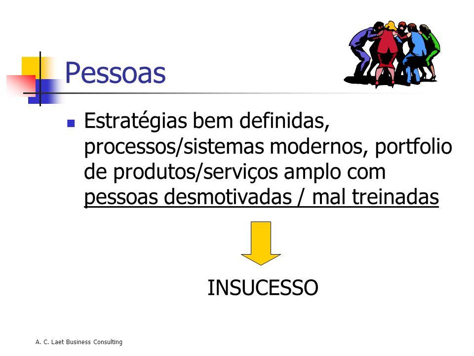 A. C. Laet Business Consulting Pessoas Estratégias bem definidas, processos/sistemas modernos, portfolio de produtos/serviços amplo com pessoas desmot