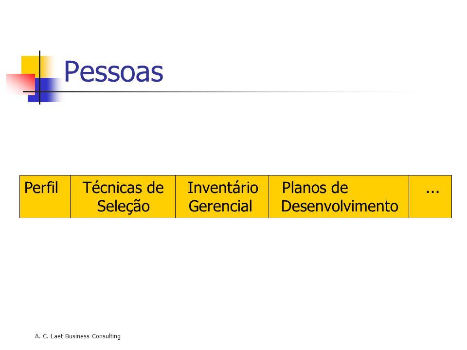 A. C. Laet Business Consulting Pessoas Perfil Técnicas de Inventário Planos de... Seleção Gerencial Desenvolvimento