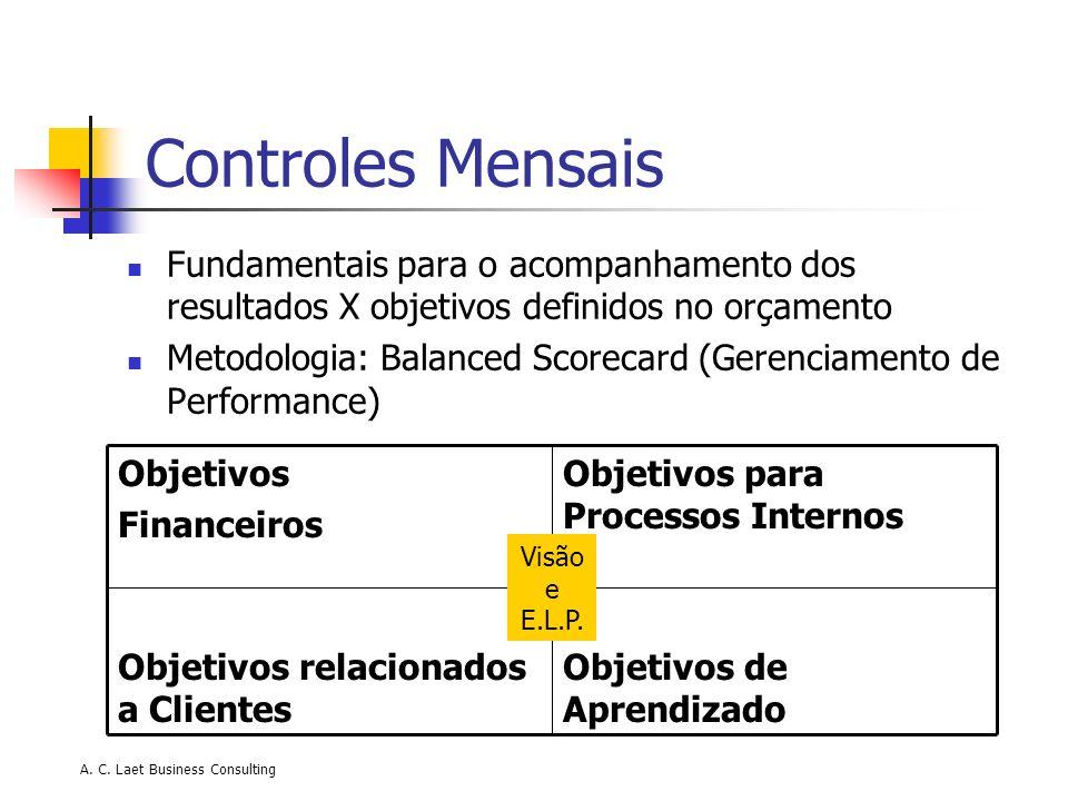 A. C. Laet Business Consulting Controles Mensais Fundamentais para o acompanhamento dos resultados X objetivos definidos no orçamento Metodologia: Bal