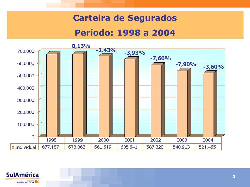 3 Carteira de Segurados Período: 1998 a 2004 0,13% -2,43% -3,93% -7,60% -7,90% -3,60%