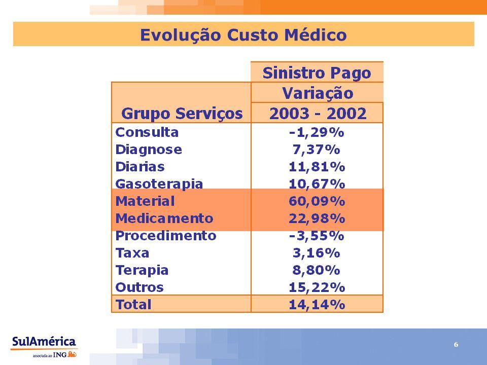 6 Evolução Custo Médico