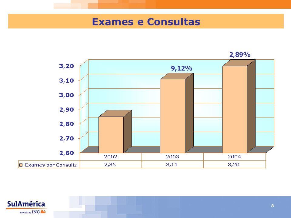 8 Exames e Consultas 9,12% 2,89%