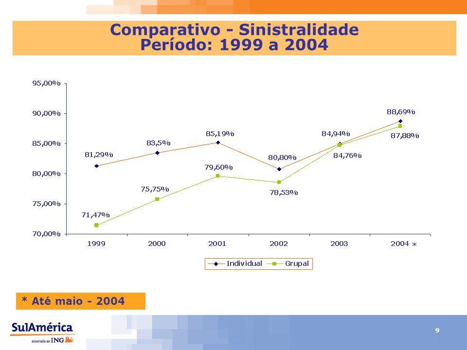 9 * Até maio - 2004 Comparativo - Sinistralidade Período: 1999 a 2004 *