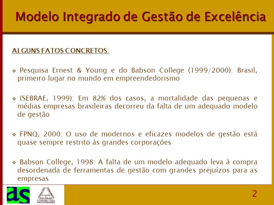 2 Modelo Integrado de Gestão de Excelência ALGUNS FATOS CONCRETOS: Pesquisa Ernest & Young e do Babson College (1999/2000): Brasil, primeiro lugar no