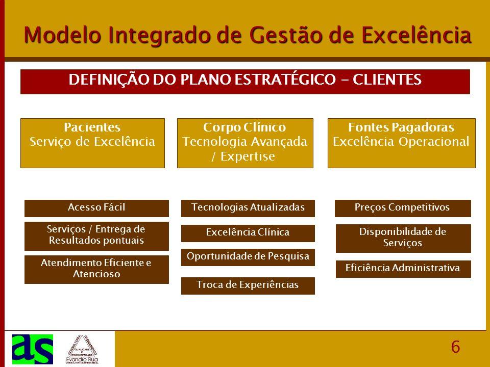 6 Modelo Integrado de Gestão de Excelência DEFINIÇÃO DO PLANO ESTRATÉGICO - CLIENTES Pacientes Serviço de Excelência Corpo Clínico Tecnologia Avançada / Expertise Fontes Pagadoras Excelência Operacional Acesso Fácil Serviços / Entrega de Resultados pontuais Atendimento Eficiente e Atencioso Tecnologias Atualizadas Excelência Clínica Oportunidade de Pesquisa Troca de Experiências Preços Competitivos Disponibilidade de Serviços Eficiência Administrativa