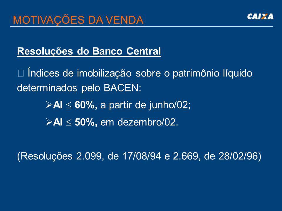 MOTIVAÇÕES DA VENDA Resoluções do Banco Central  Índices de imobilização sobre o patrimônio líquido determinados pelo BACEN: AI 60%, a partir de junho/02; AI 50%, em dezembro/02.