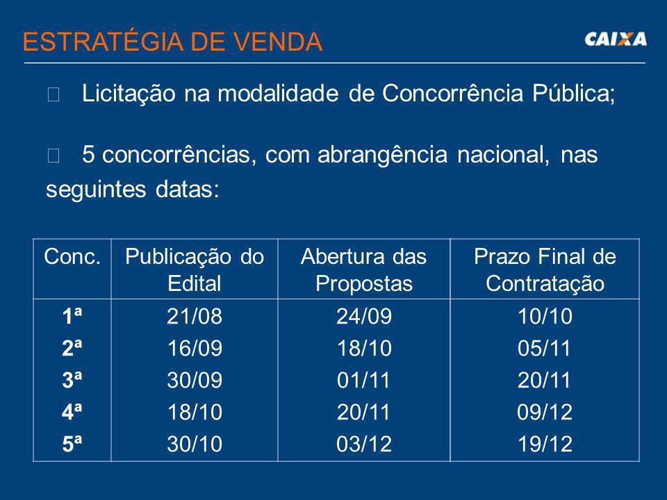  Licitação na modalidade de Concorrência Pública;  5 concorrências, com abrangência nacional, nas seguintes datas: ESTRATÉGIA DE VENDA Conc.Publicação do Edital Abertura das Propostas 1ª 2ª 3ª 4ª 5ª 21/08 16/09 30/09 18/10 30/10 24/09 18/10 01/11 20/11 03/12 Prazo Final de Contratação 10/10 05/11 20/11 09/12 19/12