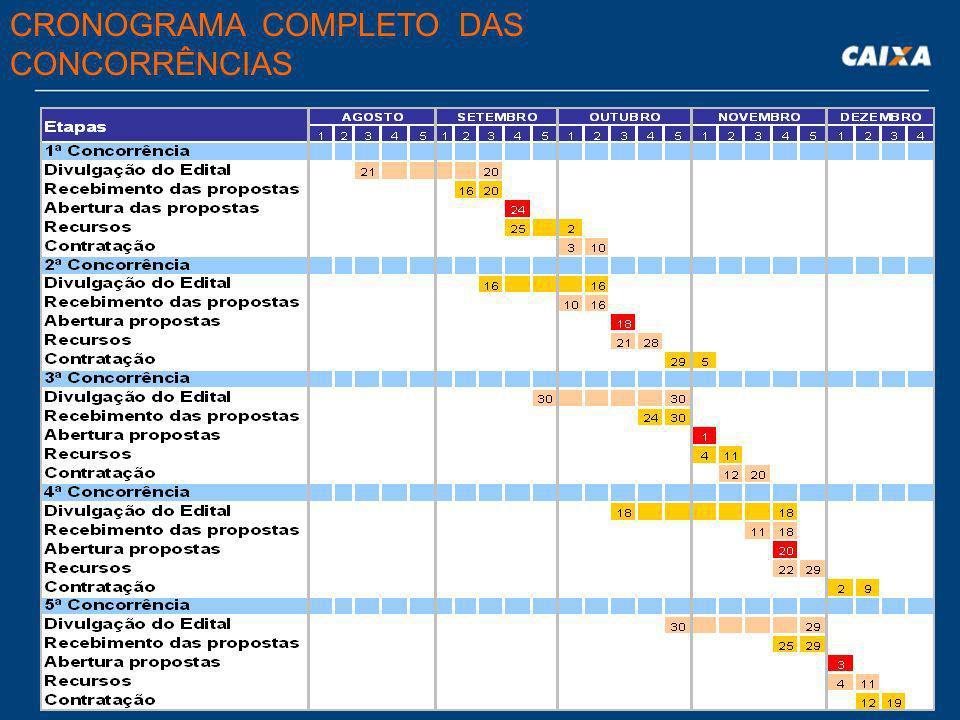  Licitação na modalidade de Concorrência Pública;  5 concorrências, com abrangência nacional, nas seguintes datas: ESTRATÉGIA DE VENDA Conc.Publicaç