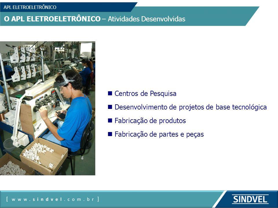 APL ELETROELETRÔNICO O APL ELETROELETRÔNICO – Atividades Desenvolvidas Centros de Pesquisa Desenvolvimento de projetos de base tecnológica Fabricação