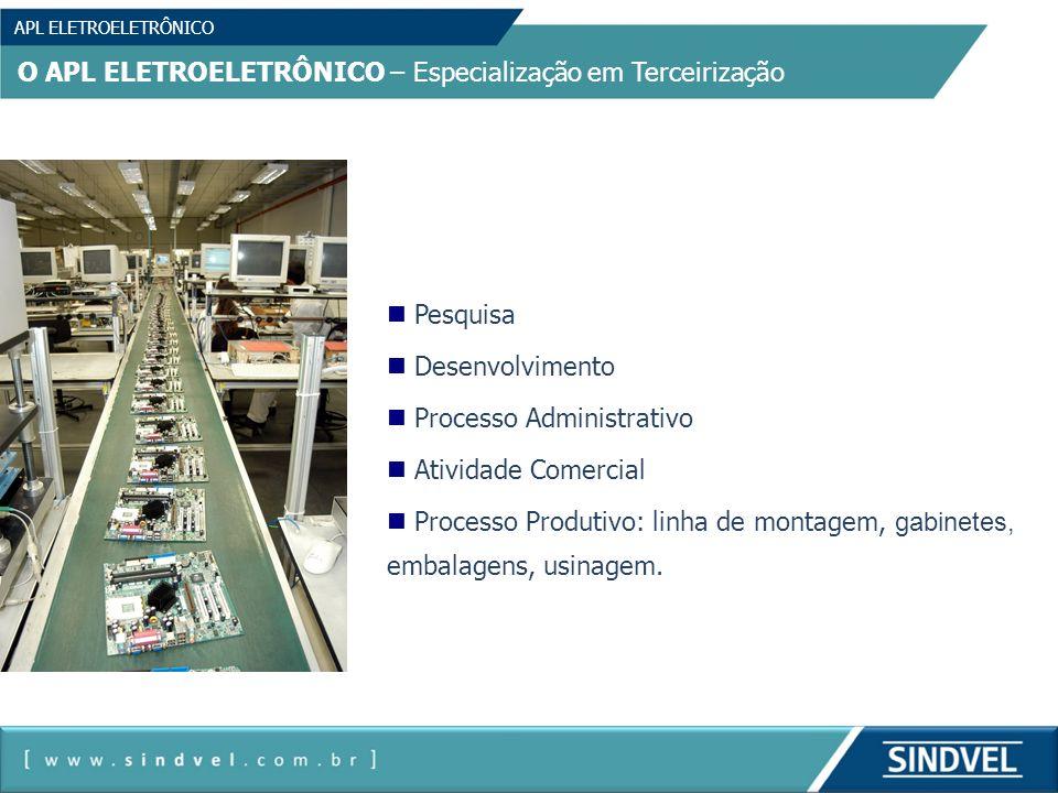 APL ELETROELETRÔNICO O APL ELETROELETRÔNICO – Especialização em Terceirização Pesquisa Desenvolvimento Processo Administrativo Atividade Comercial Pro