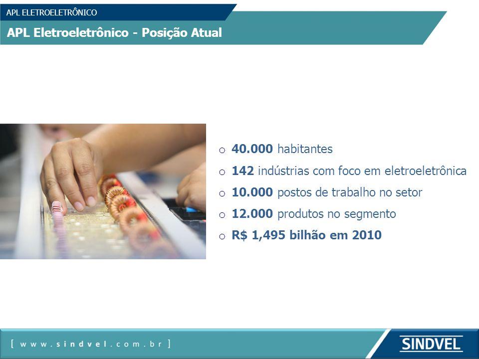 APL ELETROELETRÔNICO APL Eletroeletrônico - Posição Atual o 40.000 habitantes o 142 indústrias com foco em eletroeletrônica o 10.000 postos de trabalh