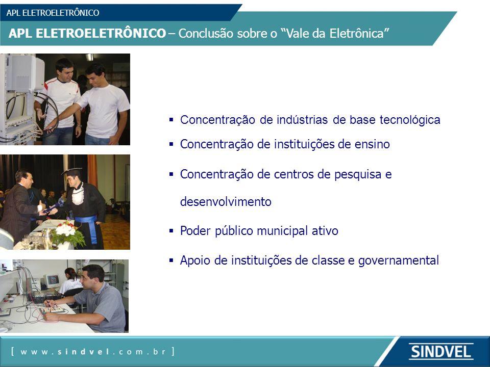 APL ELETROELETRÔNICO APL ELETROELETRÔNICO – Conclusão sobre o Vale da Eletrônica Concentração de indústrias de base tecnológica Concentração de instit
