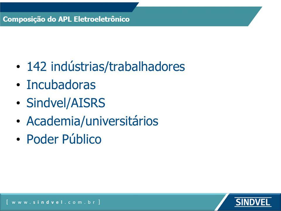 142 indústrias/trabalhadores Incubadoras Sindvel/AISRS Academia/universitários Poder Público Composição do APL Eletroeletrônico