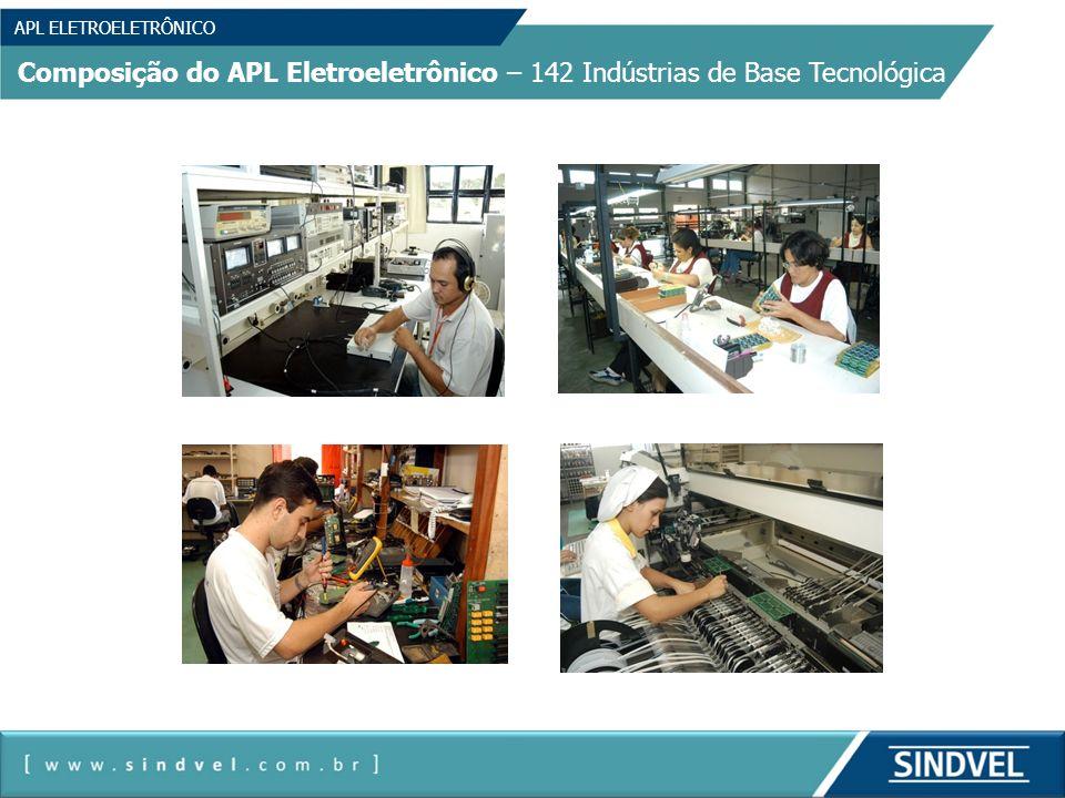 APL ELETROELETRÔNICO Composição do APL Eletroeletrônico – CDTSVE – SESI/SENAI