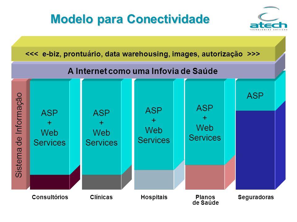 Modelo para Conectividade Sistema de Informação ConsultóriosSeguradorasHospitaisPlanos de Saúde Clínicas ASP + Web Services ASP + Web Services ASP + W