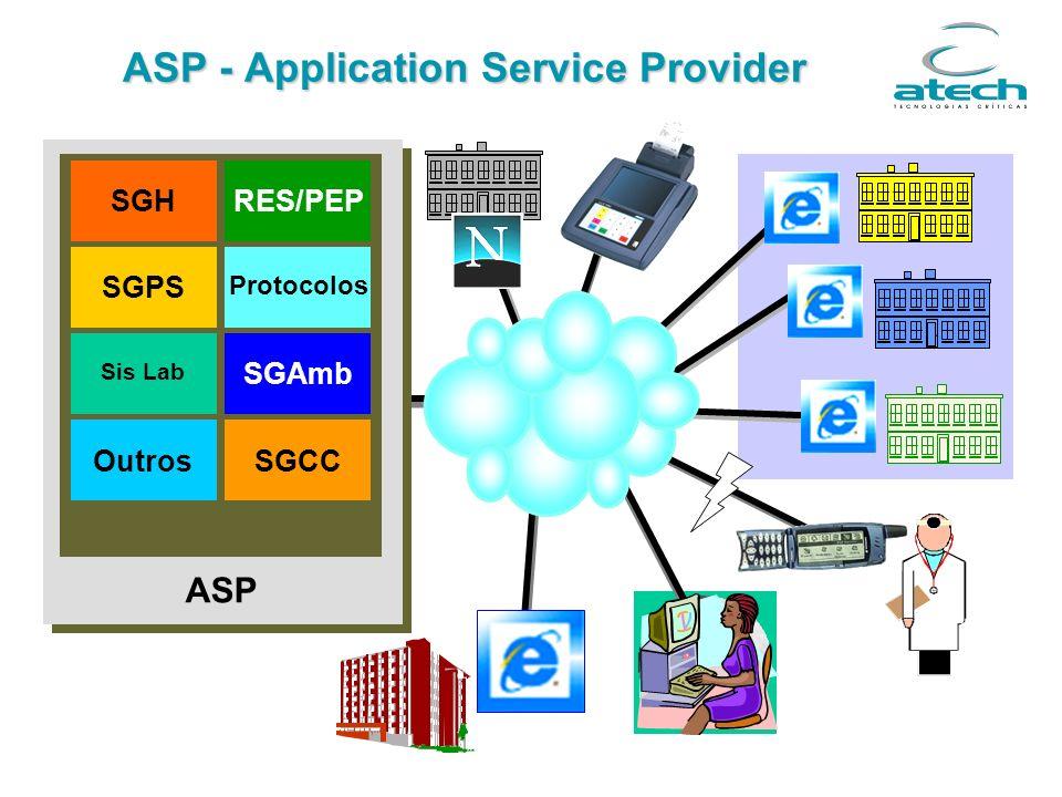 ASP - Application Service Provider ASP Protocolos SGPS SGHRES/PEP Sis Lab Outros SGAmb SGCC