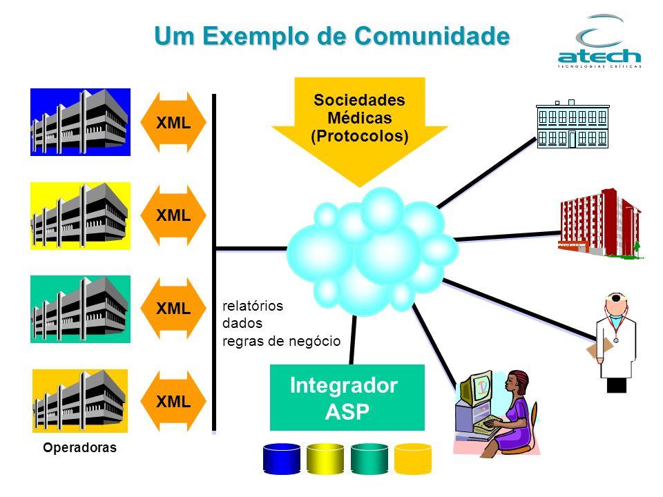 Um Exemplo de Comunidade XML Integrador ASP Operadoras Sociedades Médicas (Protocolos) relatórios dados regras de negócio XML