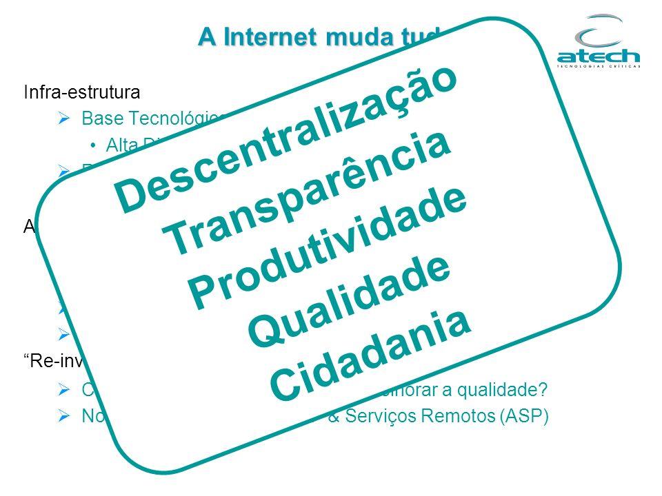Infra-estrutura Base Tecnológica: Hardware, Software e Comunicações Alta Disponibilidade, Segurança, Expansibilidade Recursos Humanos Métodos e Proces