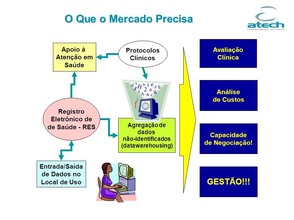 Registro Eletrônico de de Saúde - RES Apoio à Atenção em Saúde Avaliação Clínica Análise de Custos Capacidade de Negociação! Protocolos Clínicos Entra