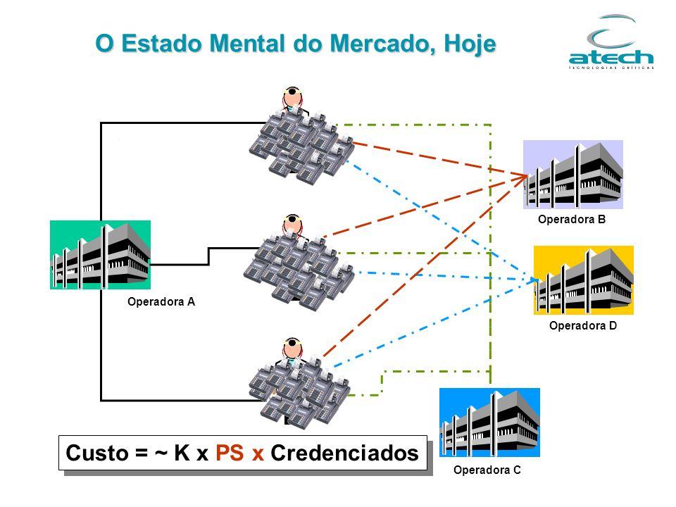 Complexidade dos Sistemas Convencionais Arquitetura Cliente-Servidor ?