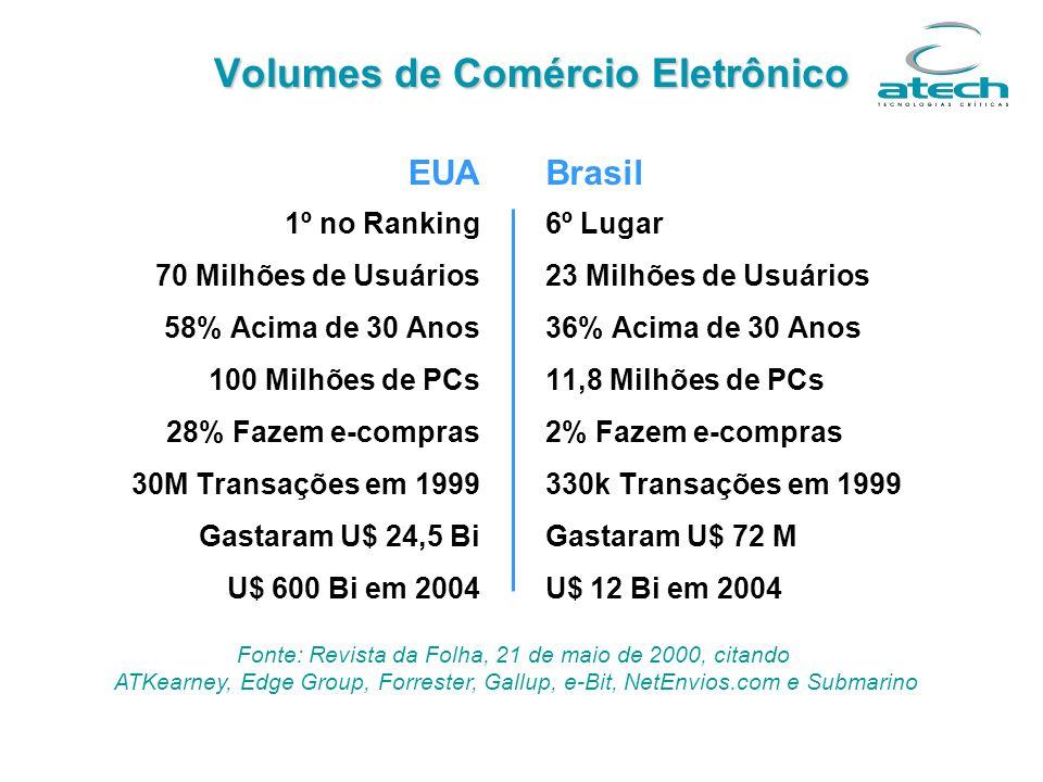 Volumes de Comércio Eletrônico EUA 1º no Ranking 70 Milhões de Usuários 58% Acima de 30 Anos 100 Milhões de PCs 28% Fazem e-compras 30M Transações em