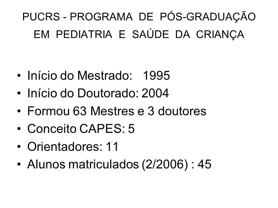 PUCRS - PROGRAMA DE PÓS-GRADUAÇÃO EM PEDIATRIA E SAÚDE DA CRIANÇA Início do Mestrado: 1995 Início do Doutorado: 2004 Formou 63 Mestres e 3 doutores Co