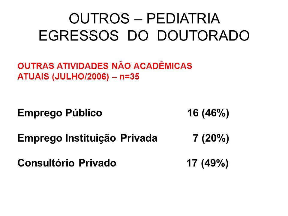 OUTROS – PEDIATRIA EGRESSOS DO DOUTORADO OUTRAS ATIVIDADES NÃO ACADÊMICAS ATUAIS (JULHO/2006) – n=35 Emprego Público 16 (46%) Emprego Instituição Priv