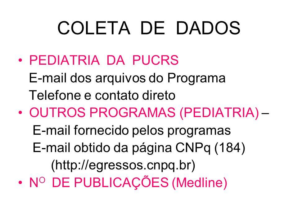 COLETA DE DADOS PEDIATRIA DA PUCRS E-mail dos arquivos do Programa Telefone e contato direto OUTROS PROGRAMAS (PEDIATRIA) – E-mail fornecido pelos pro