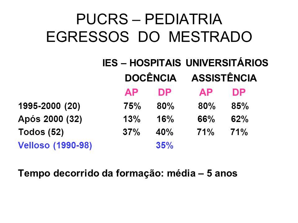 PUCRS – PEDIATRIA EGRESSOS DO MESTRADO IES – HOSPITAIS UNIVERSITÁRIOS DOCÊNCIA ASSISTÊNCIA AP DP AP DP 1995-2000 (20) 75% 80% 80% 85% Após 2000 (32) 1