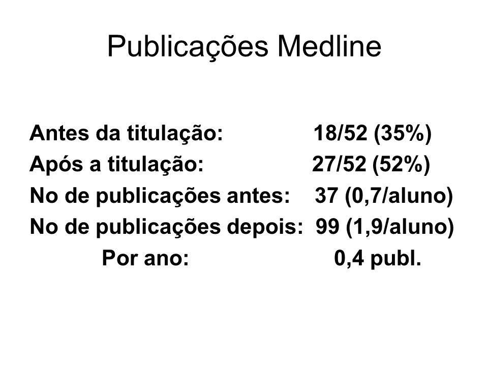Publicações Medline Antes da titulação: 18/52 (35%) Após a titulação: 27/52 (52%) No de publicações antes: 37 (0,7/aluno) No de publicações depois: 99