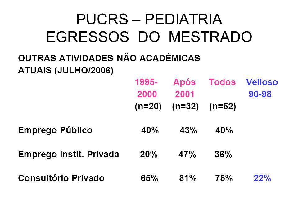 PUCRS – PEDIATRIA EGRESSOS DO MESTRADO OUTRAS ATIVIDADES NÃO ACADÊMICAS ATUAIS (JULHO/2006) 1995- Após Todos Velloso 2000 2001 90-98 (n=20) (n=32) (n=
