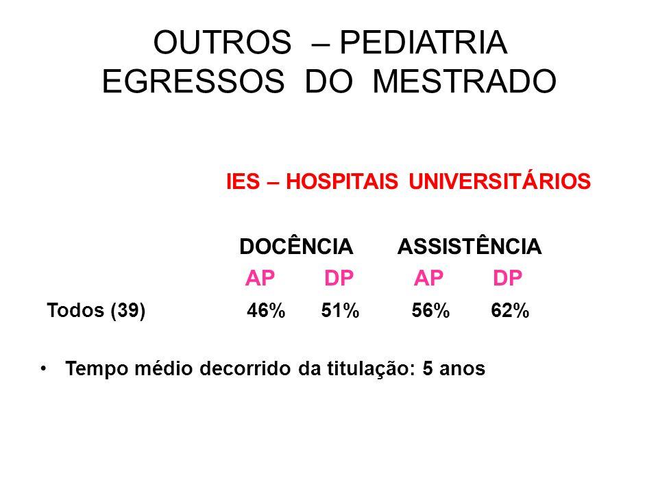 OUTROS – PEDIATRIA EGRESSOS DO MESTRADO IES – HOSPITAIS UNIVERSITÁRIOS DOCÊNCIA ASSISTÊNCIA AP DP AP DP Todos (39) 46% 51% 56% 62% Tempo médio decorri