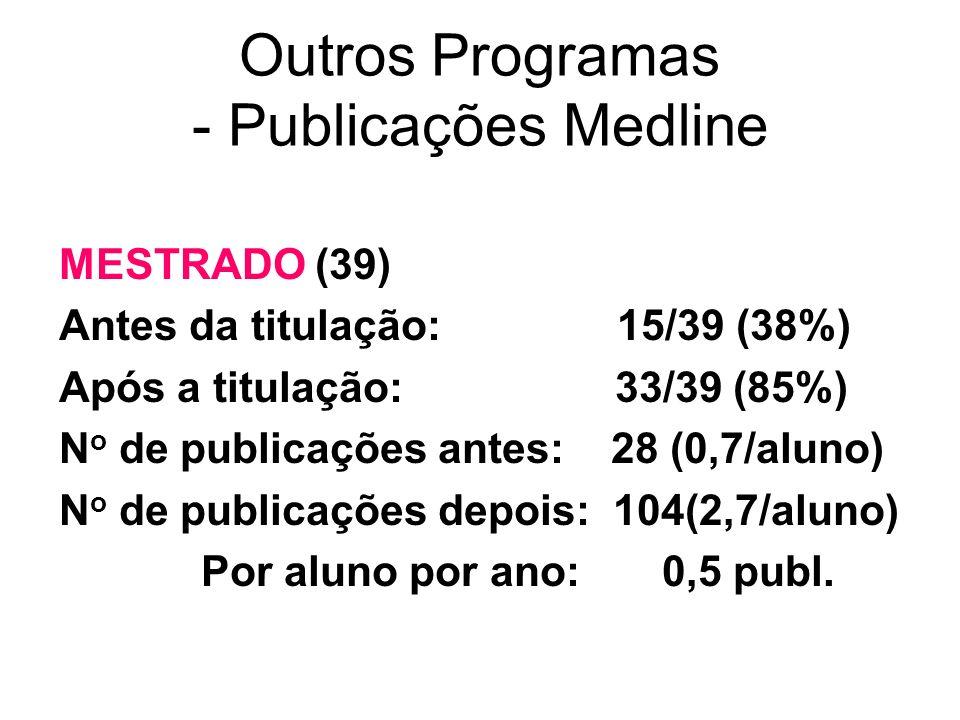 Outros Programas - Publicações Medline MESTRADO (39) Antes da titulação: 15/39 (38%) Após a titulação: 33/39 (85%) N o de publicações antes: 28 (0,7/a