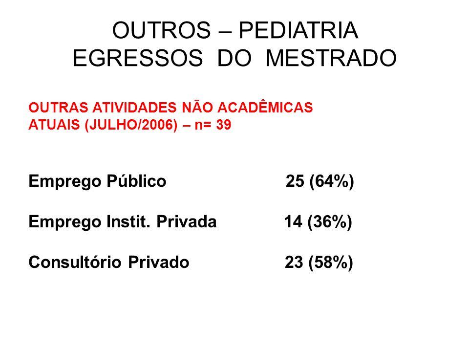 OUTROS – PEDIATRIA EGRESSOS DO MESTRADO OUTRAS ATIVIDADES NÃO ACADÊMICAS ATUAIS (JULHO/2006) – n= 39 Emprego Público 25 (64%) Emprego Instit. Privada