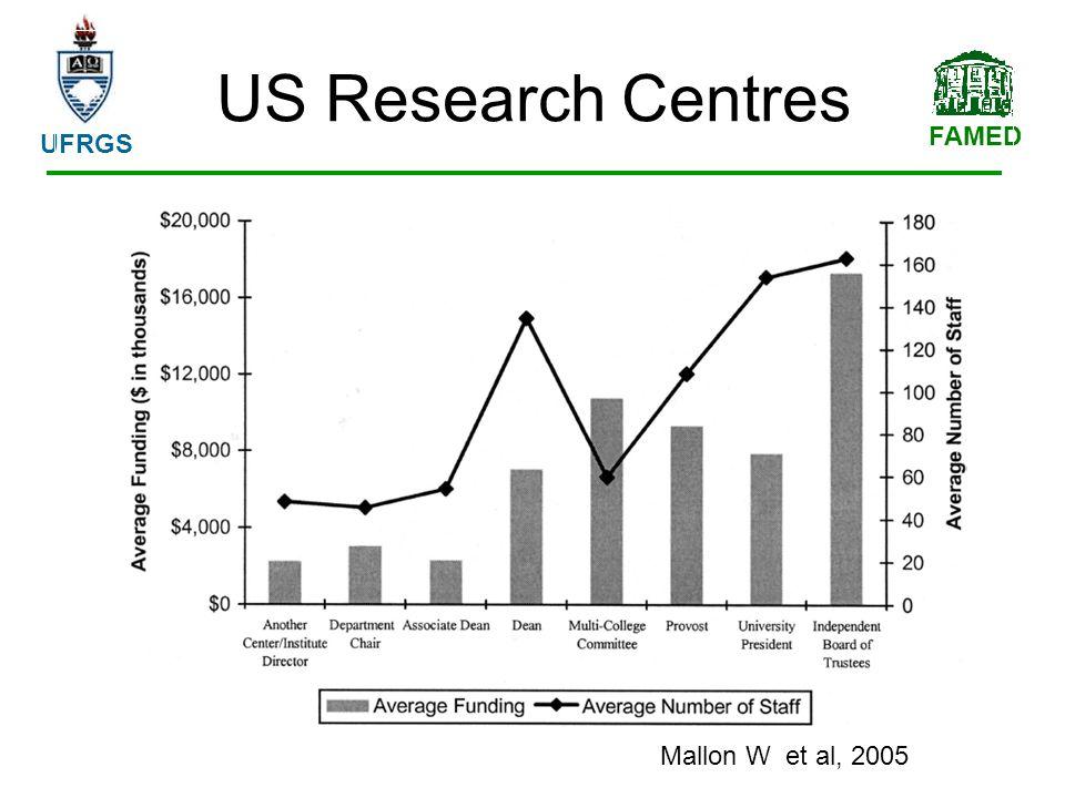 FAMED UFRGS US Research Centres Mallon W et al, 2005