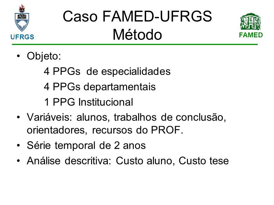 FAMED UFRGS Objeto: 4 PPGs de especialidades 4 PPGs departamentais 1 PPG Institucional Variáveis: alunos, trabalhos de conclusão, orientadores, recursos do PROF.