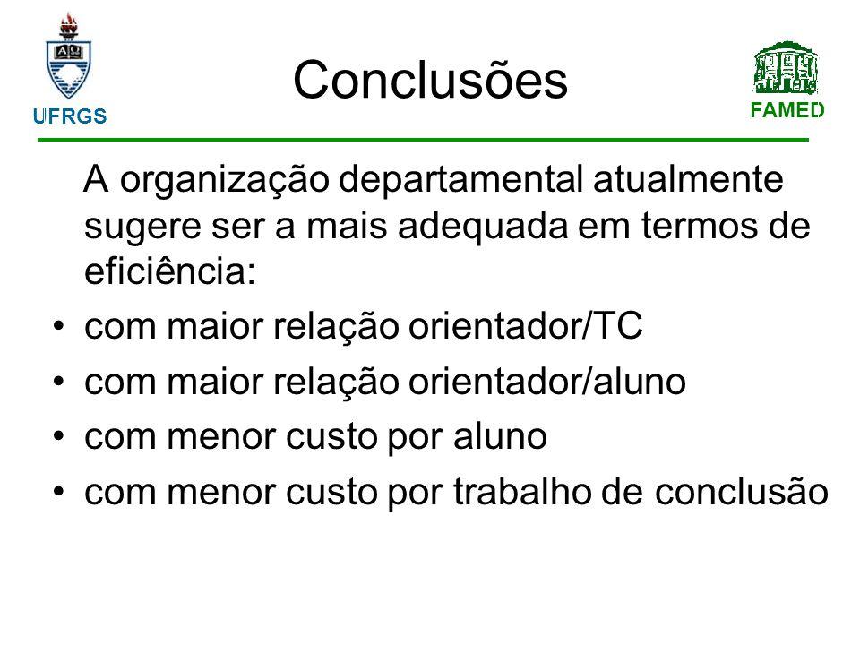 FAMED UFRGS Conclusões A organização departamental atualmente sugere ser a mais adequada em termos de eficiência: com maior relação orientador/TC com maior relação orientador/aluno com menor custo por aluno com menor custo por trabalho de conclusão