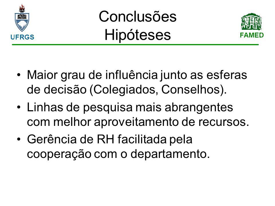 FAMED UFRGS Conclusões Hipóteses Maior grau de influência junto as esferas de decisão (Colegiados, Conselhos).