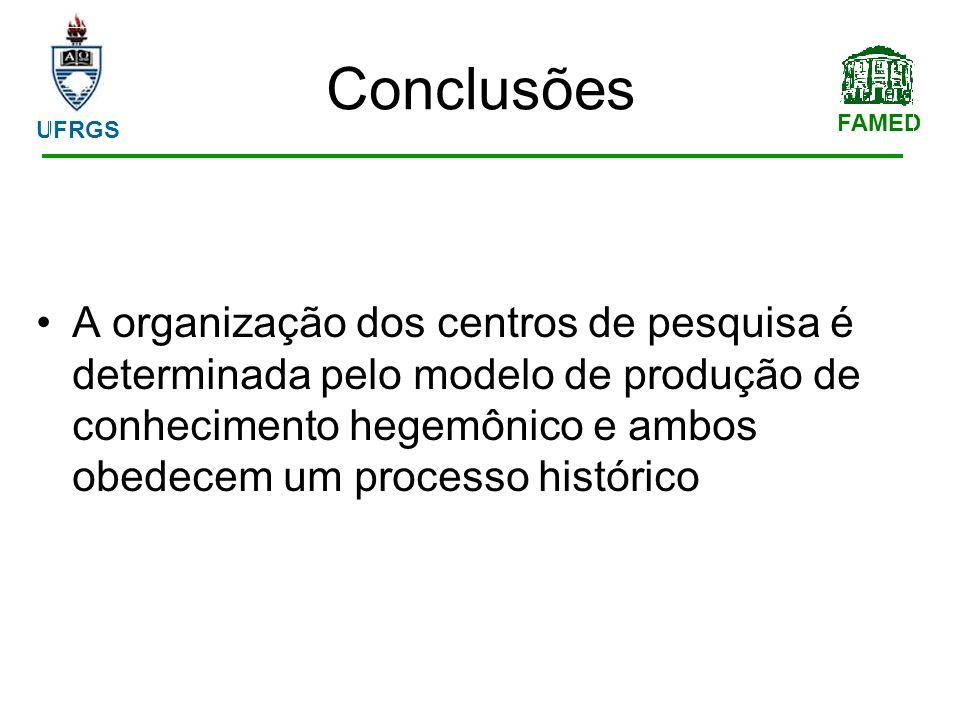 FAMED UFRGS Conclusões A organização dos centros de pesquisa é determinada pelo modelo de produção de conhecimento hegemônico e ambos obedecem um processo histórico