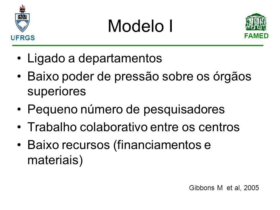 FAMED UFRGS Modelo I Ligado a departamentos Baixo poder de pressão sobre os órgãos superiores Pequeno número de pesquisadores Trabalho colaborativo entre os centros Baixo recursos (financiamentos e materiais) Gibbons M et al, 2005