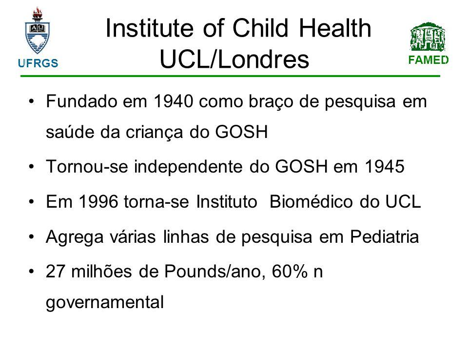 FAMED UFRGS Institute of Child Health UCL/Londres Fundado em 1940 como braço de pesquisa em saúde da criança do GOSH Tornou-se independente do GOSH em 1945 Em 1996 torna-se Instituto Biomédico do UCL Agrega várias linhas de pesquisa em Pediatria 27 milhões de Pounds/ano, 60% n governamental