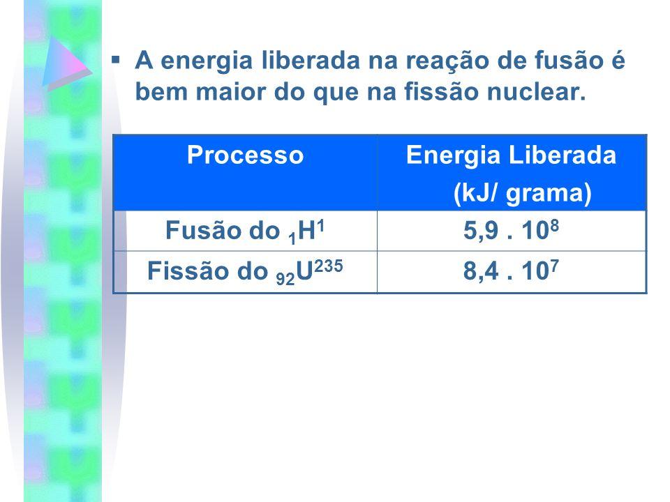 A energia liberada na reação de fusão é bem maior do que na fissão nuclear. ProcessoEnergia Liberada (kJ/ grama) Fusão do 1 H 1 5,9. 10 8 Fissão do 92
