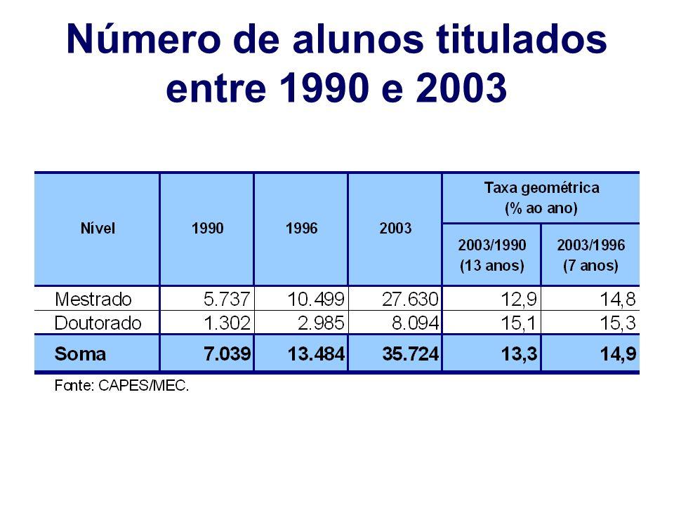 Número de alunos titulados entre 1990 e 2003