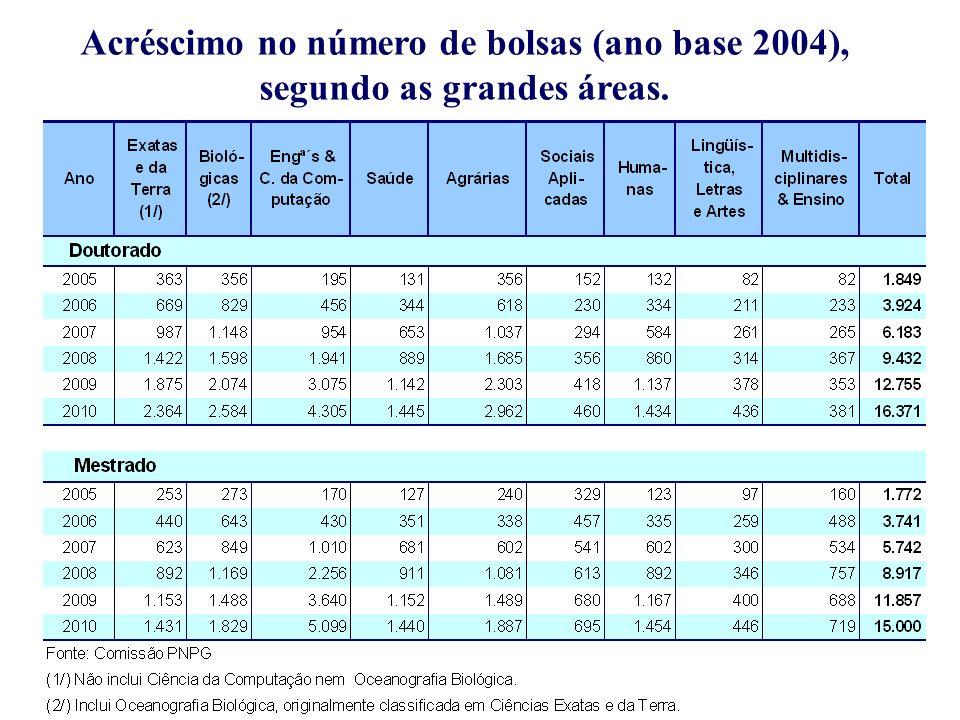 Acréscimo no número de bolsas (ano base 2004), segundo as grandes áreas.