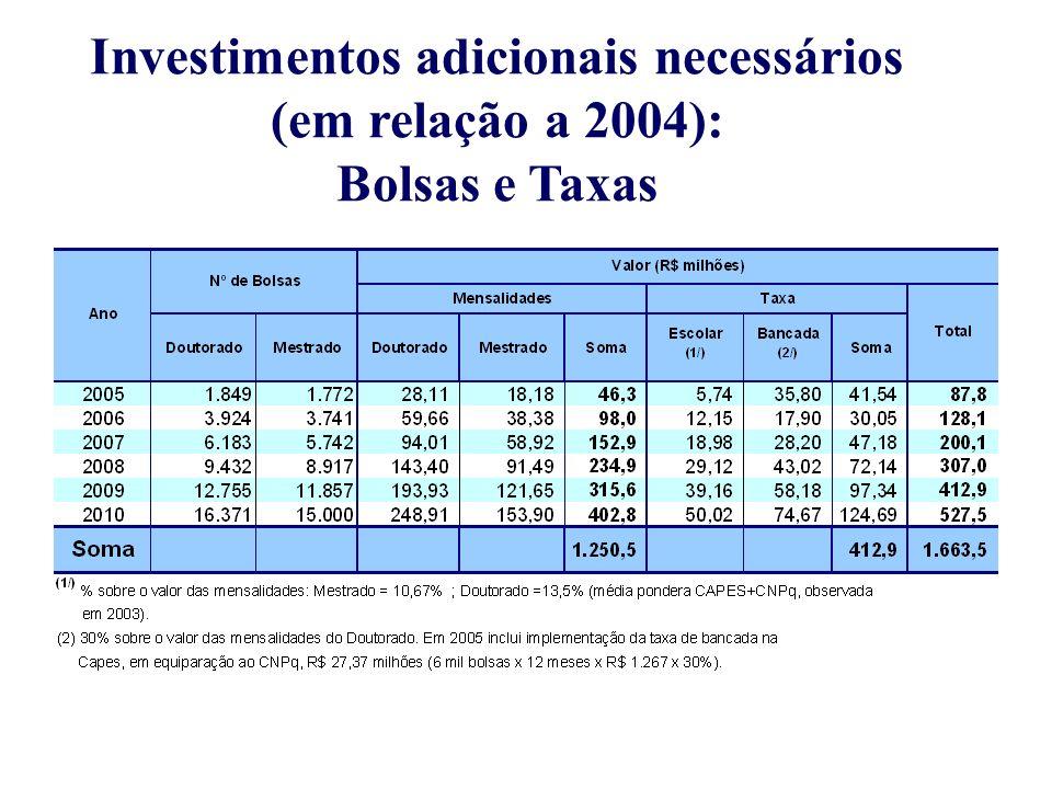 Investimentos adicionais necessários (em relação a 2004): Bolsas e Taxas