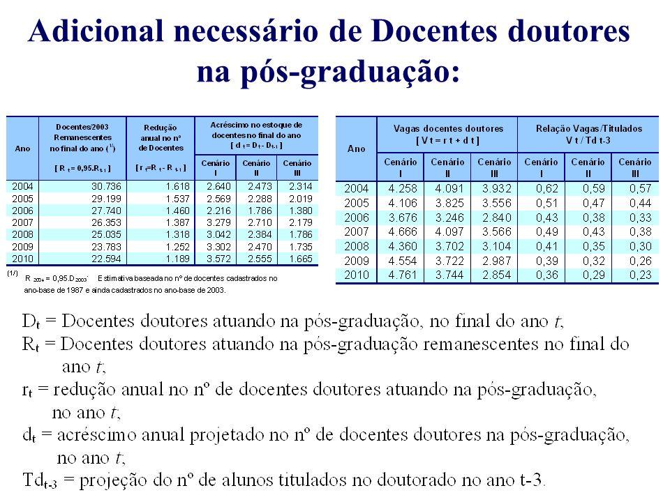 Adicional necessário de Docentes doutores na pós-graduação:
